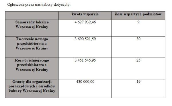 Tabela przedstawiająca nabory