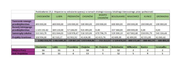 Tabela - wsparcie z podziałek na gminy i kwoty